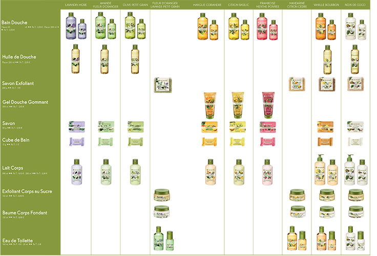 Yves-Rocher-Plaisir-nature-Scents-Products-Scheme