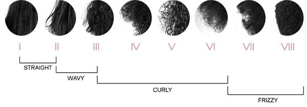 Kerastase-Hair-Types